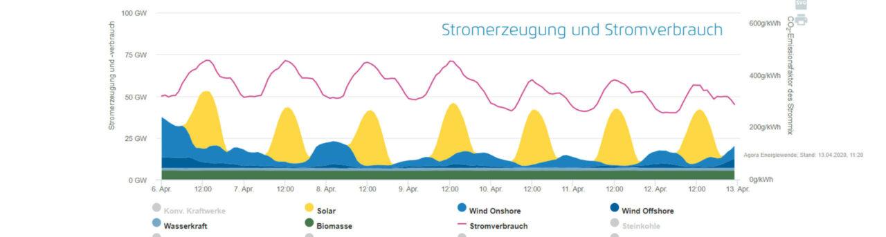 Solarstrom: Solarrekord über Ostern 2020 - extrem hohe prozentuale Solarseinspeisung in Deutschland