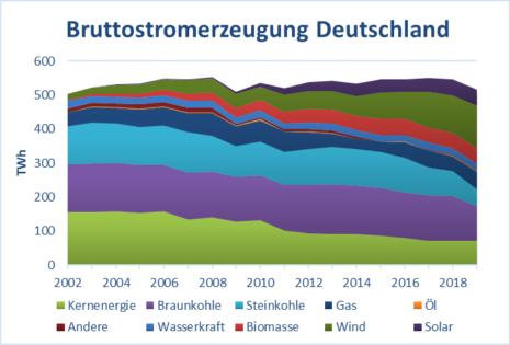 Bruttostromerzeugung Deutschland Übersicht