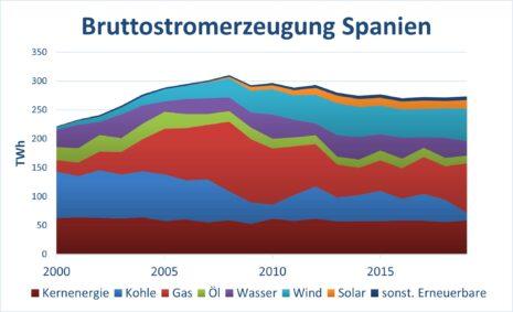 Bruttostromerzeugung in Spanien Ökostrom