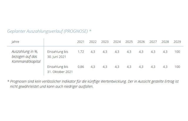 CAV Sonne Wind VIII - Ausschüttungsprognose 2021