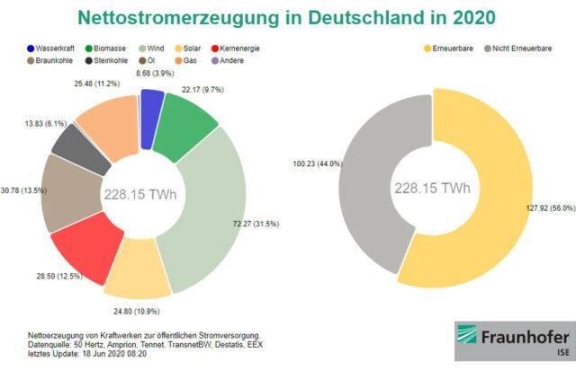 Nettostromerzeugung in Deutschland 2020 bis 17. Juni