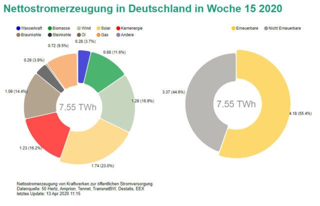 Rekord Solarstrom über Osterwoche 2020: Erneuerbare Energien dominieren Strommarkt
