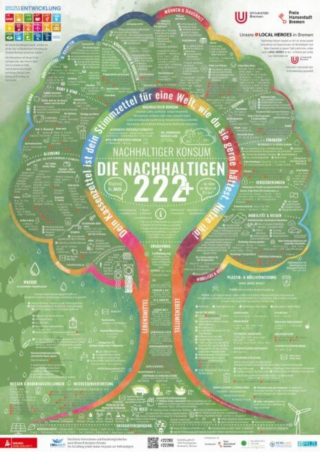 Hilfswerft Bremen: Grüne Sachwerte auf Plakat