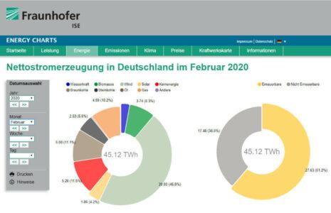 Windkraft Anteil Stromversorgung 2020 Februar
